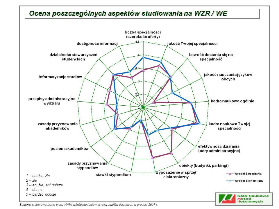 Ocena poszczególnych aspektów studiowania na WZR / WE