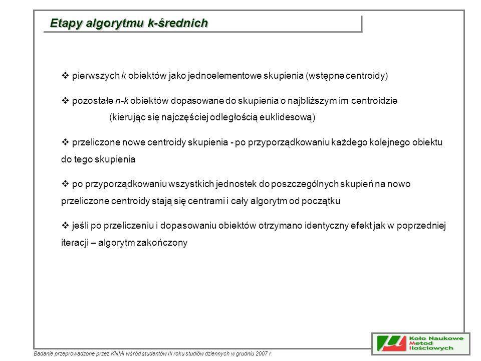 Etapy algorytmu k-średnich