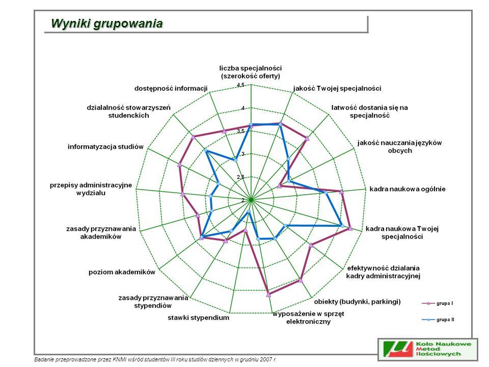 Wyniki grupowania Badanie przeprowadzone przez KNMI wśród studentów III roku studiów dziennych w grudniu 2007 r.