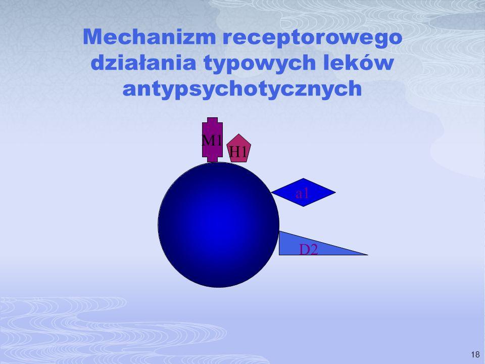 Mechanizm receptorowego działania typowych leków antypsychotycznych