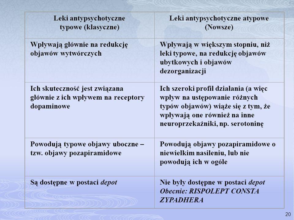 Leki antypsychotyczne Leki antypsychotyczne atypowe (Nowsze)