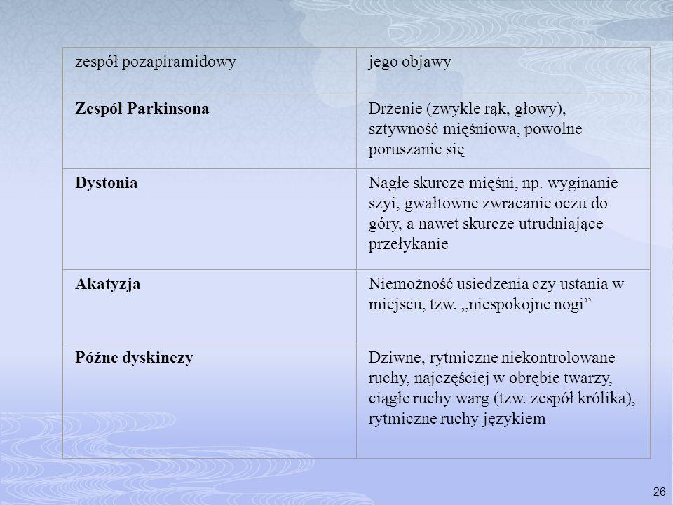 zespół pozapiramidowy