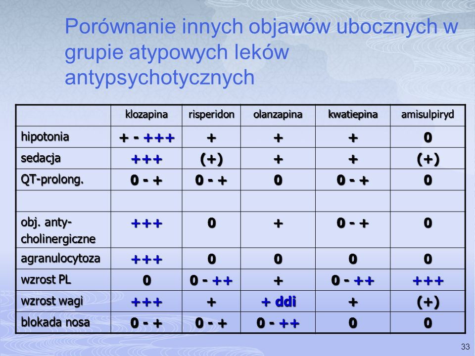 Porównanie innych objawów ubocznych w grupie atypowych leków antypsychotycznych