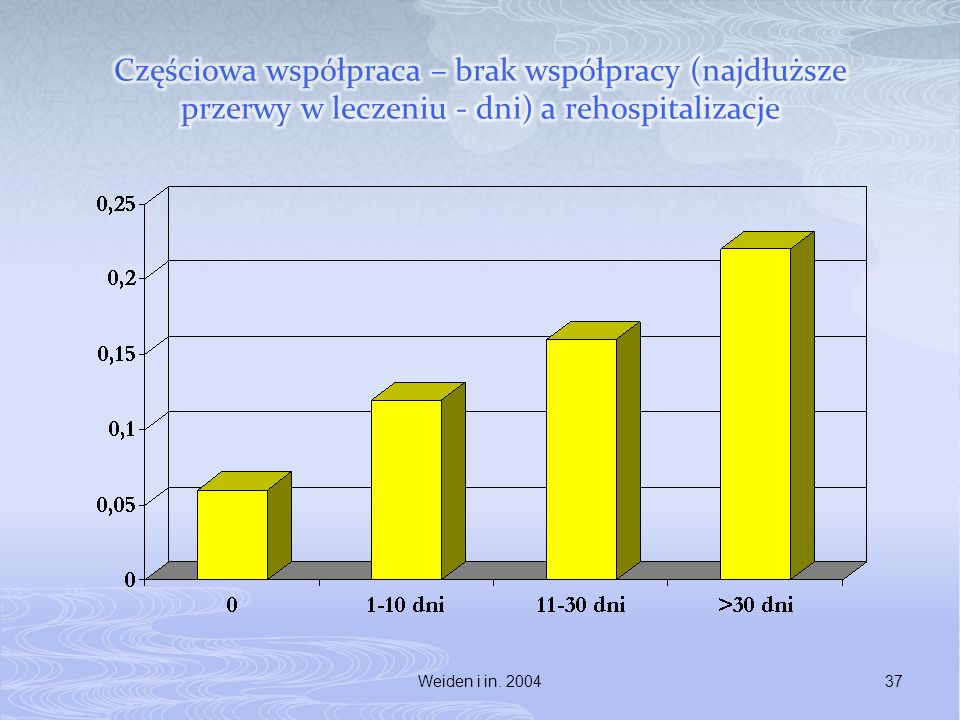 Częściowa współpraca – brak współpracy (najdłuższe przerwy w leczeniu - dni) a rehospitalizacje