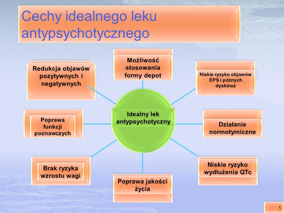 Cechy idealnego leku antypsychotycznego