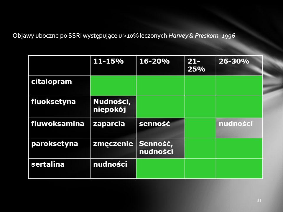 Objawy uboczne po SSRI występujące u >10% leczonych Harvey & Preskorn -1996