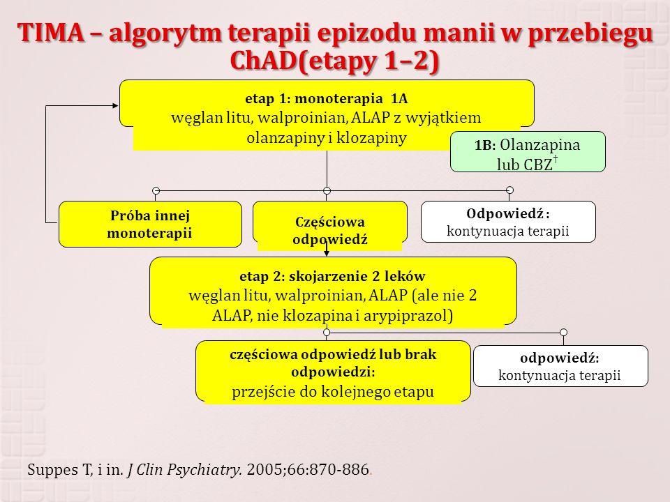 TIMA – algorytm terapii epizodu manii w przebiegu ChAD(etapy 1–2)