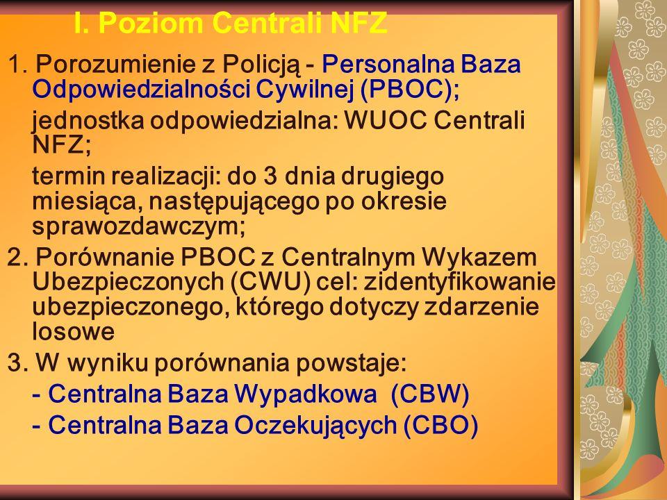 I. Poziom Centrali NFZ 1. Porozumienie z Policją - Personalna Baza Odpowiedzialności Cywilnej (PBOC);