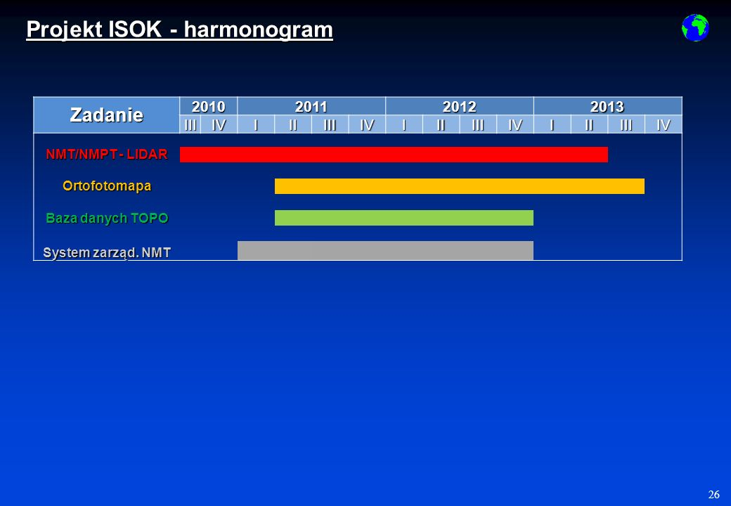 Projekt ISOK - harmonogram