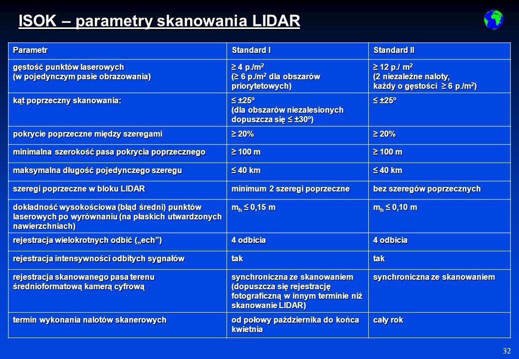 ISOK – parametry skanowania LIDAR