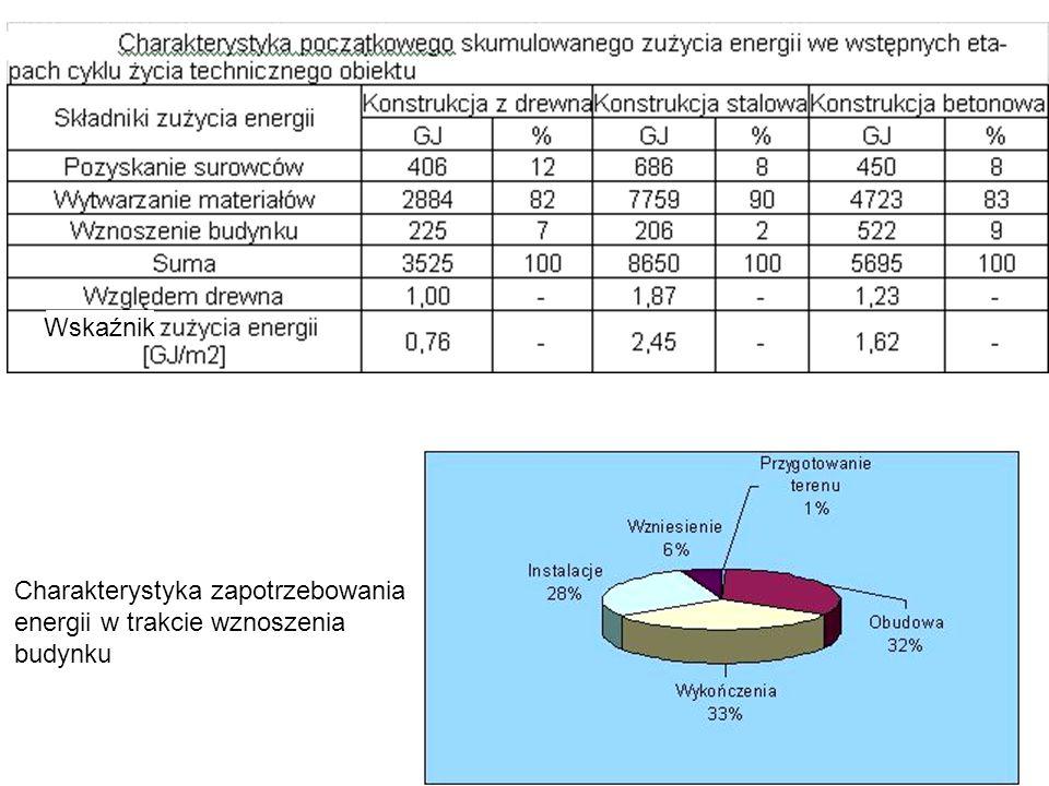 Wskaźnik s Charakterystyka zapotrzebowania energii w trakcie wznoszenia budynku