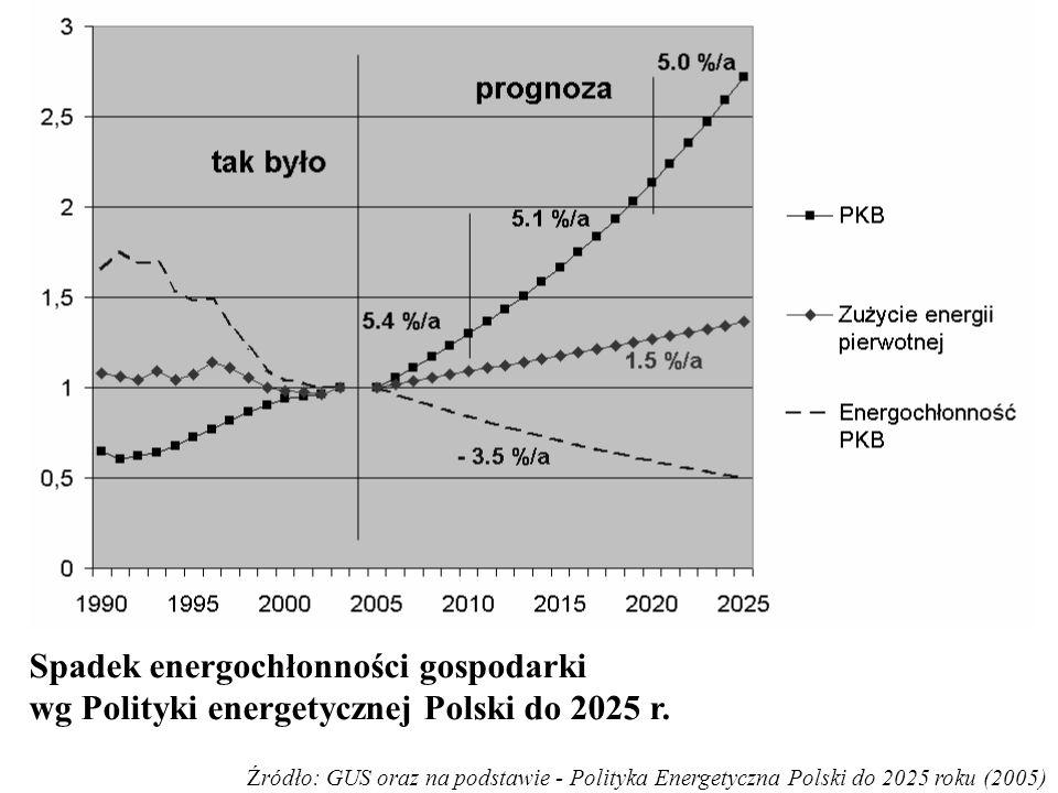 Spadek energochłonności gospodarki