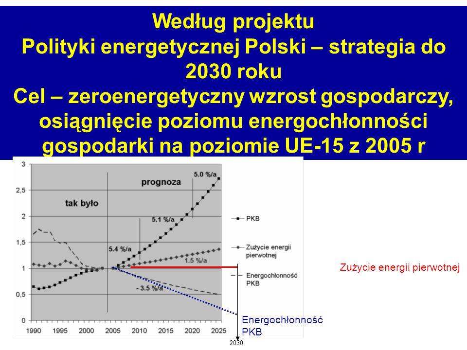 Polityki energetycznej Polski – strategia do 2030 roku