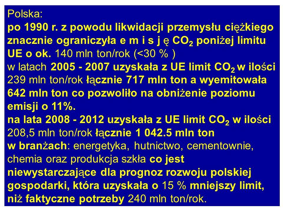 Polska: po 1990 r. z powodu likwidacji przemysłu ciężkiego. znacznie ograniczyła e m i s j ę CO2 poniżej limitu UE o ok. 140 mln ton/rok (<30 % )