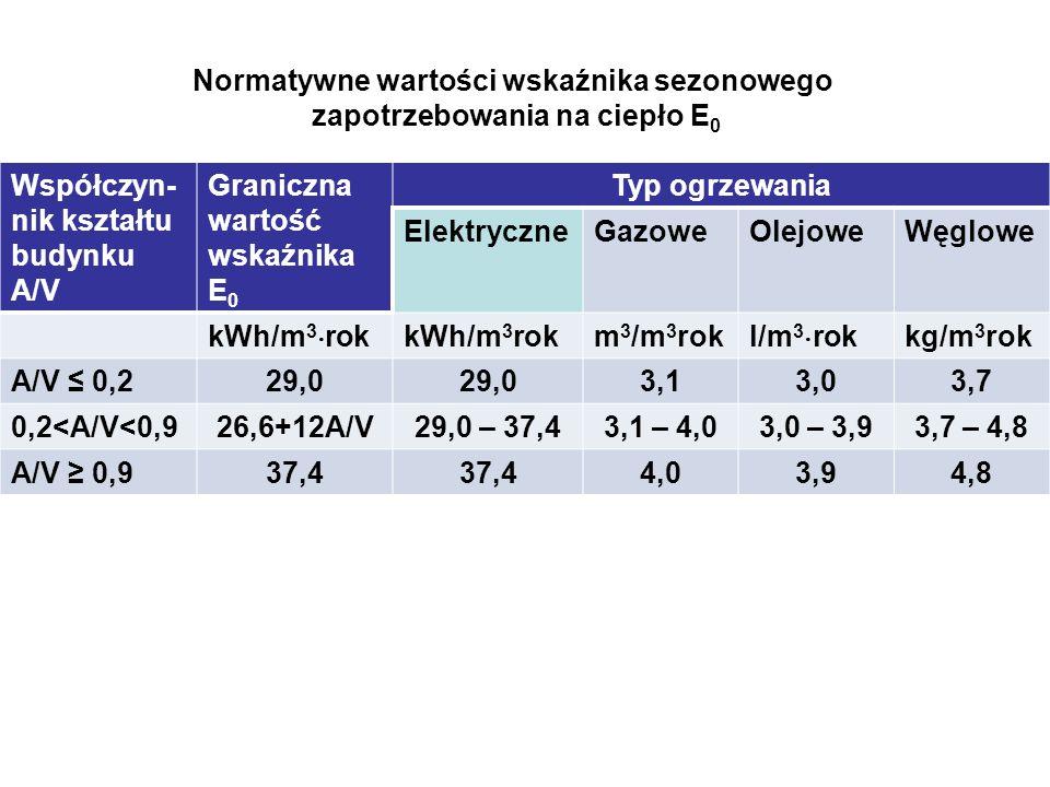 Normatywne wartości wskaźnika sezonowego zapotrzebowania na ciepło E0