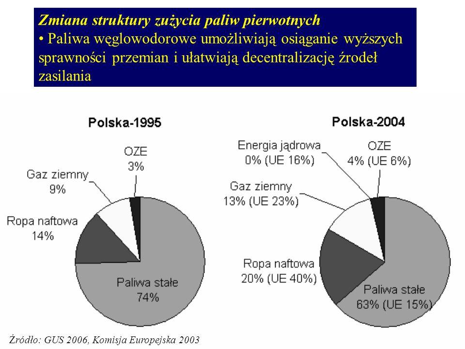 Zmiana struktury zużycia paliw pierwotnych