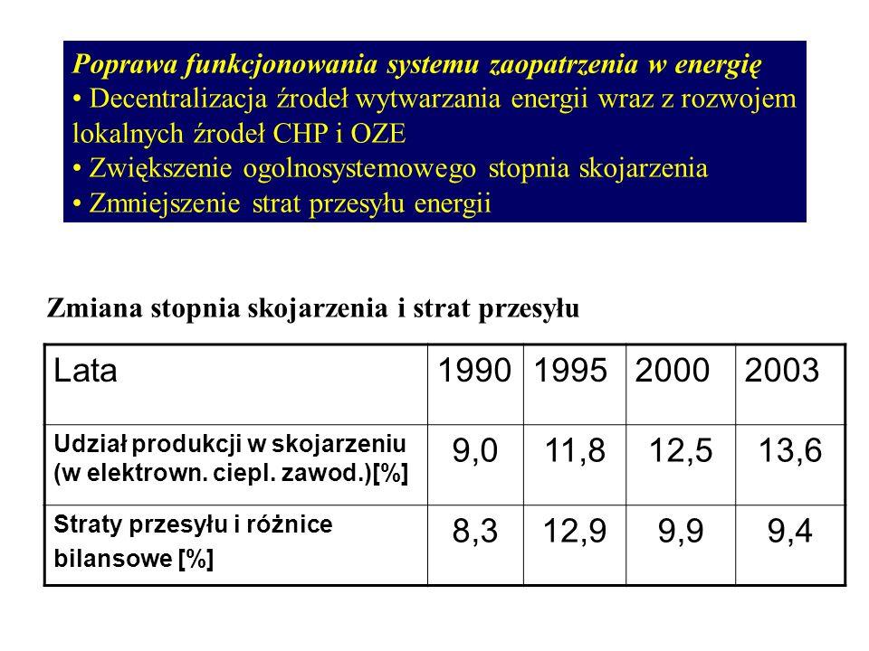 Poprawa funkcjonowania systemu zaopatrzenia w energię