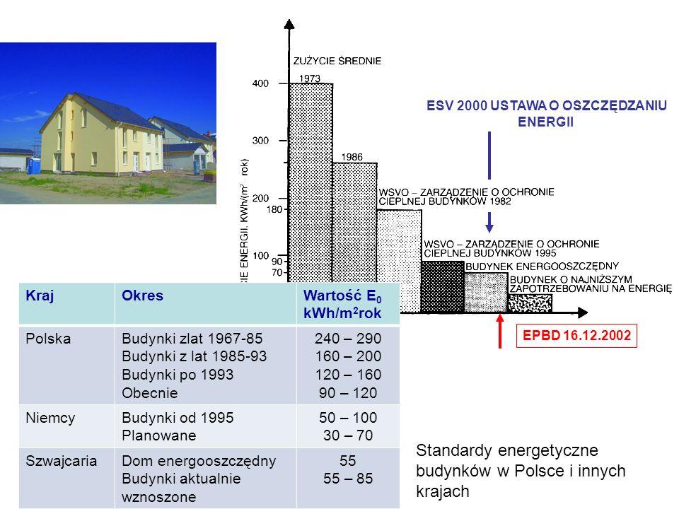 Standardy energetyczne budynków w Polsce i innych krajach