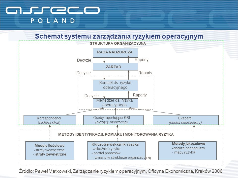 Schemat systemu zarządzania ryzykiem operacyjnym