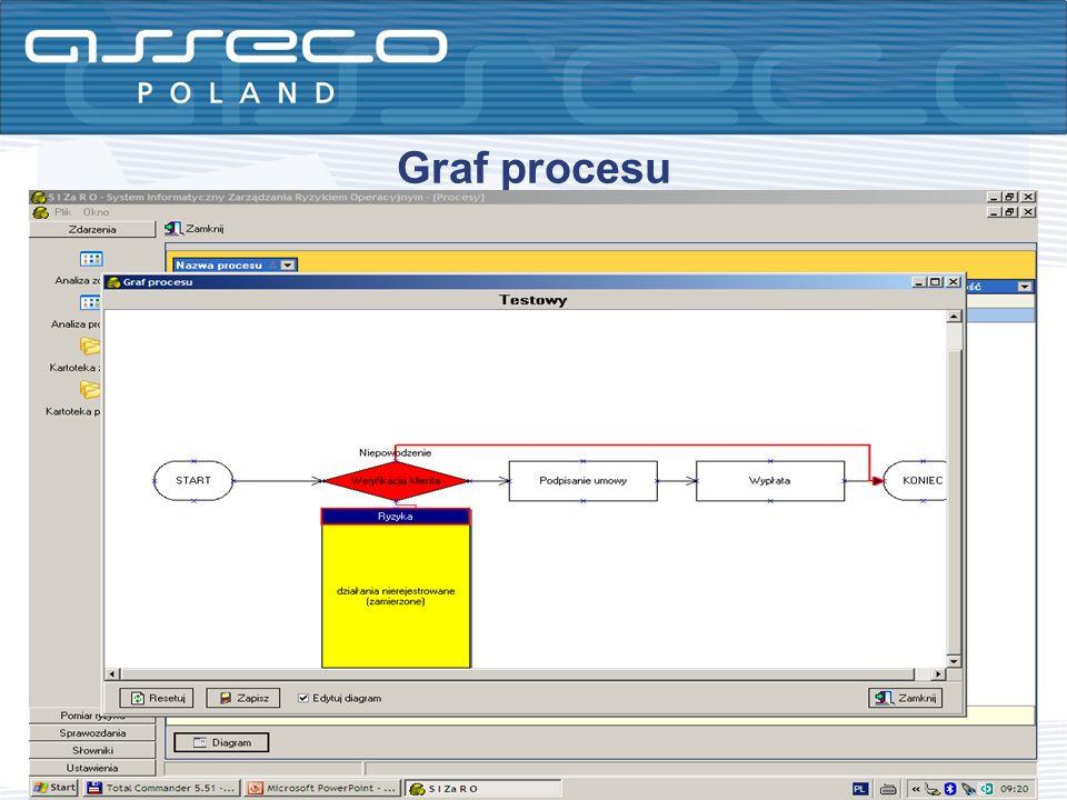 Graf procesu
