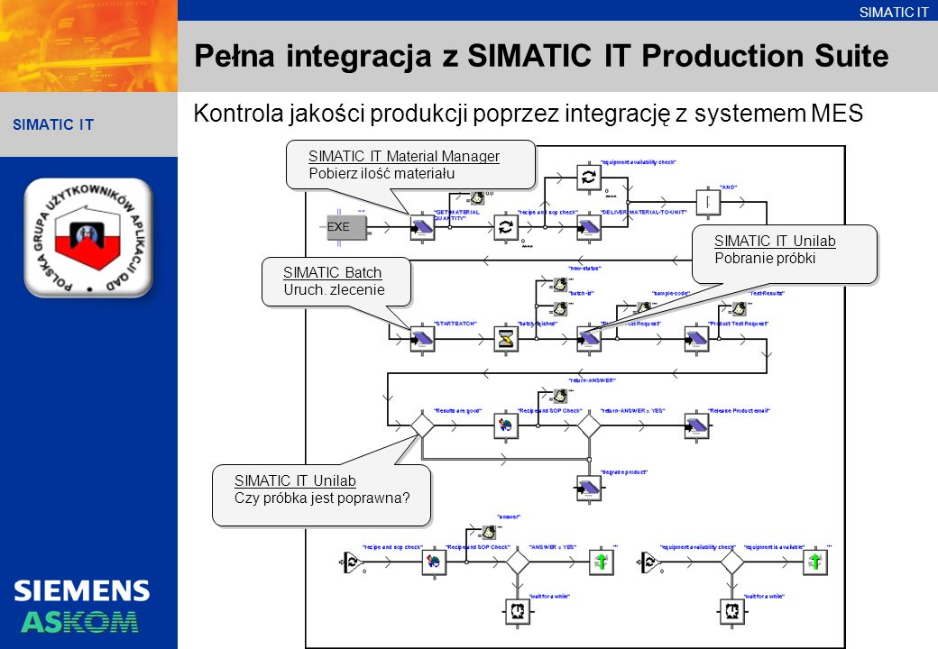 Pełna integracja z SIMATIC IT Production Suite