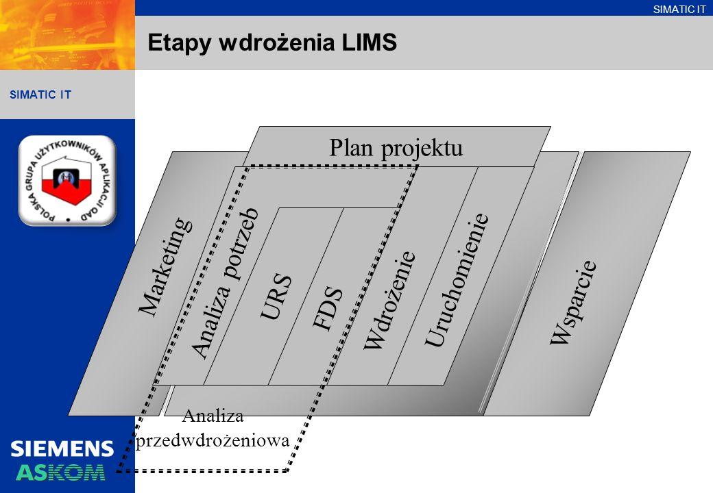 Plan projektu Marketing Analiza potrzeb Uruchomienie Wdrożenie