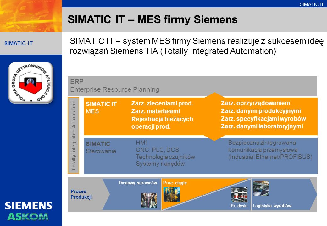 SIMATIC IT – MES firmy Siemens