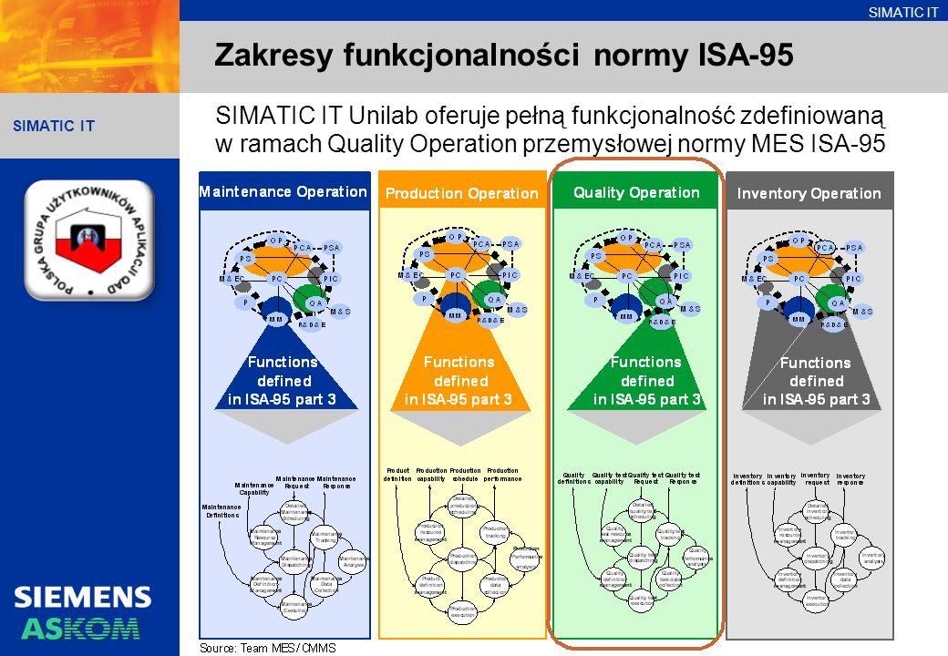 Zakresy funkcjonalności normy ISA-95