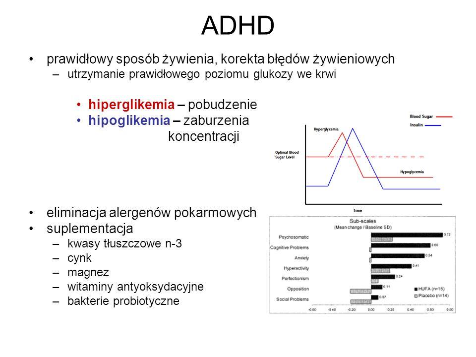 ADHD prawidłowy sposób żywienia, korekta błędów żywieniowych