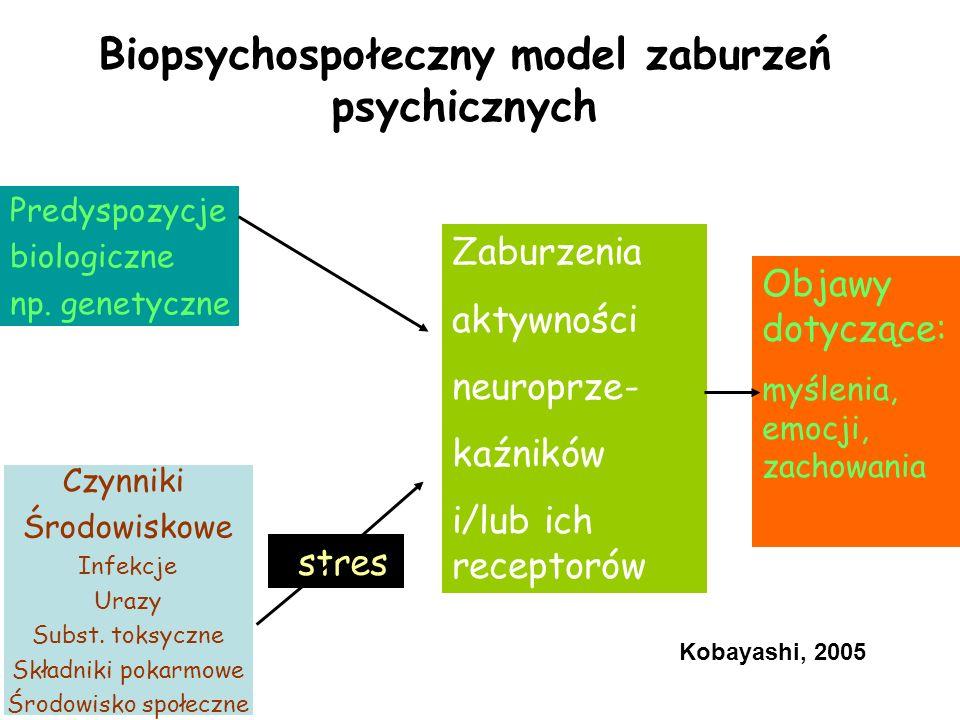 Biopsychospołeczny model zaburzeń psychicznych