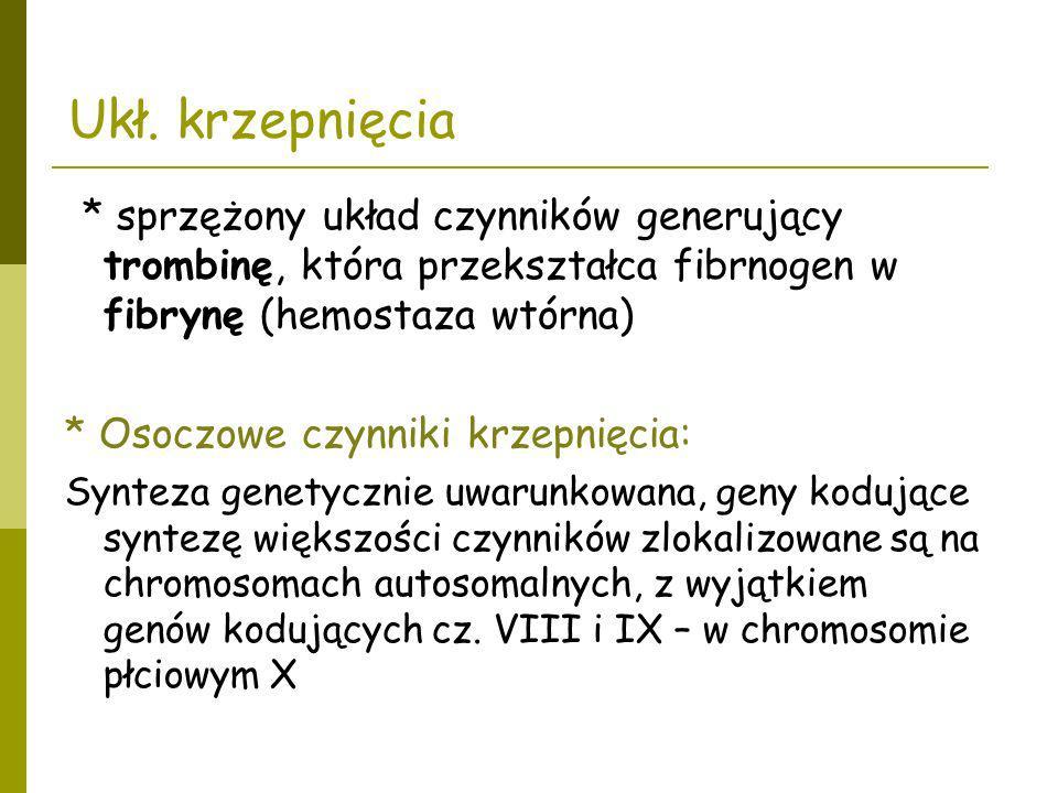 Ukł. krzepnięcia * sprzężony układ czynników generujący trombinę, która przekształca fibrnogen w fibrynę (hemostaza wtórna)