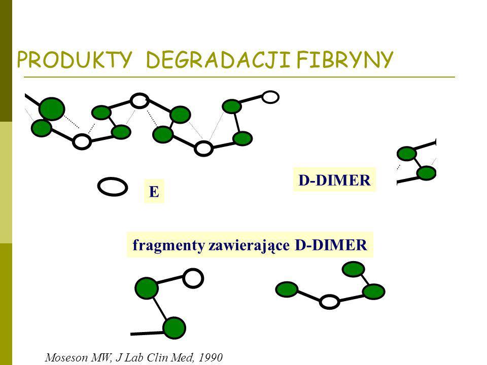 fragmenty zawierające D-DIMER
