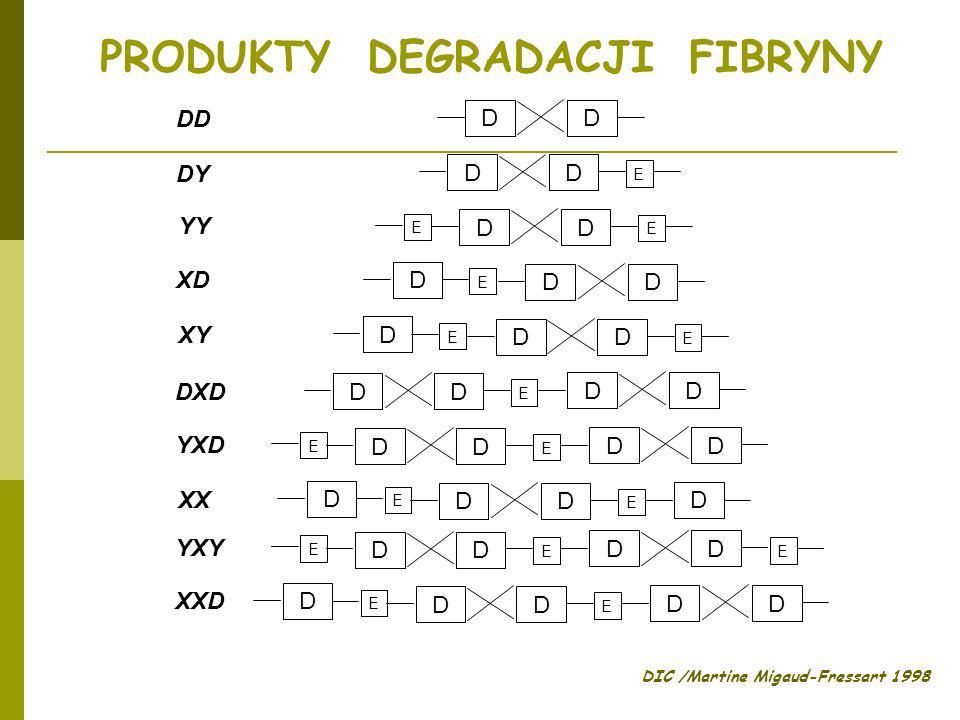 PRODUKTY DEGRADACJI FIBRYNY