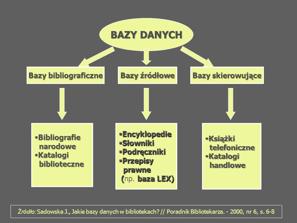 BAZY DANYCH Bazy bibliograficzne Bazy źródłowe Bazy skierowujące