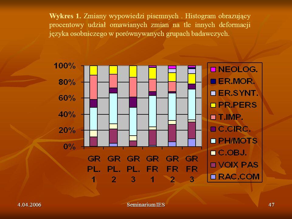 Wykres 1. Zmiany wypowiedzi pisemnych