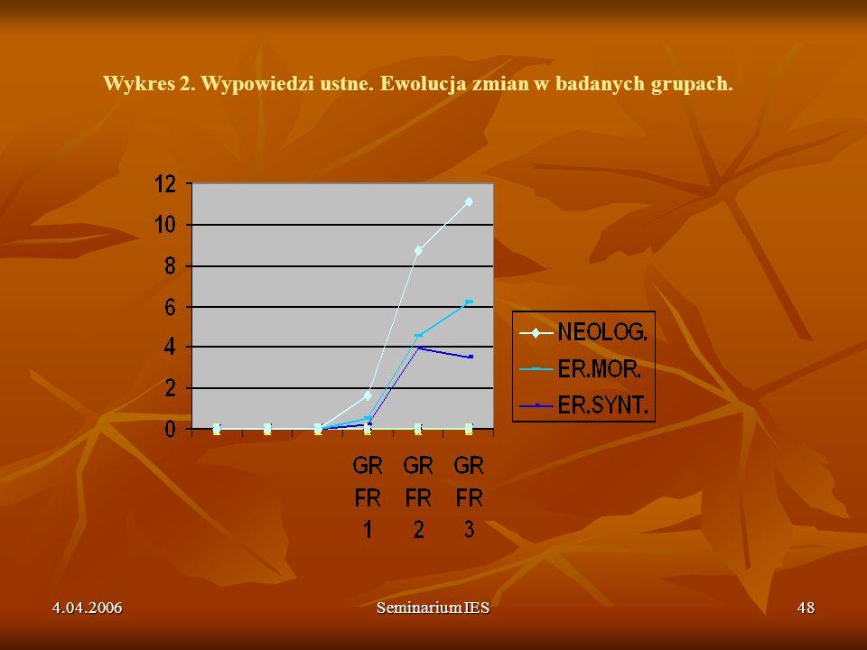 Wykres 2. Wypowiedzi ustne. Ewolucja zmian w badanych grupach.