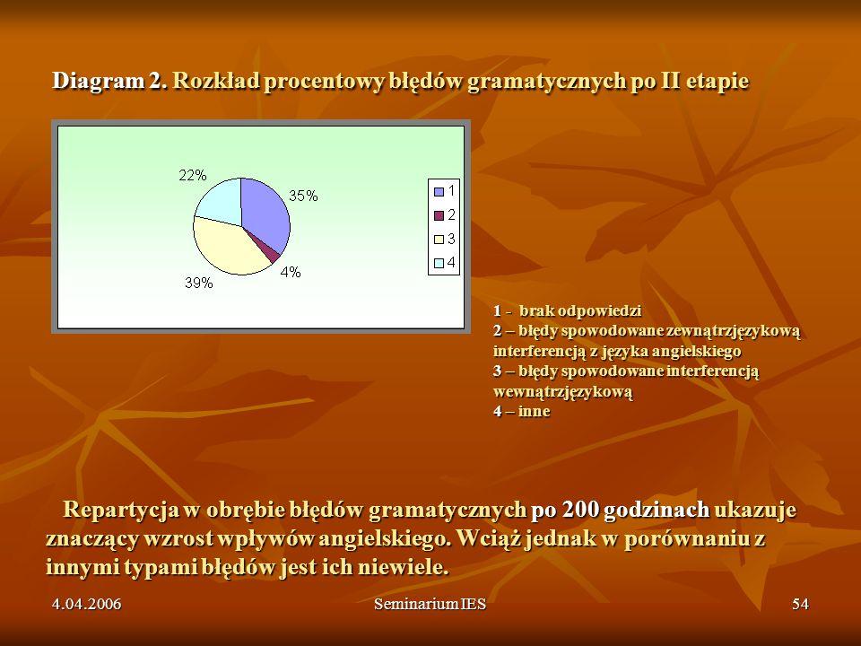 Diagram 2. Rozkład procentowy błędów gramatycznych po II etapie