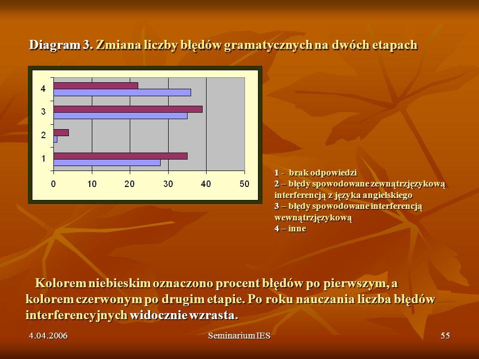 Diagram 3. Zmiana liczby błędów gramatycznych na dwóch etapach