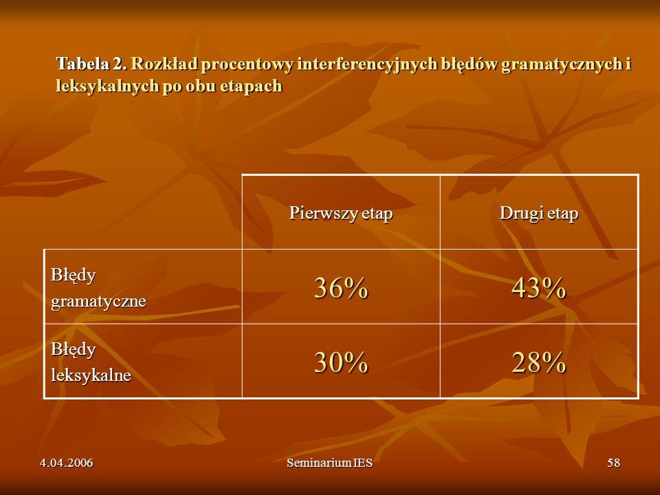 Tabela 2. Rozkład procentowy interferencyjnych błędów gramatycznych i leksykalnych po obu etapach