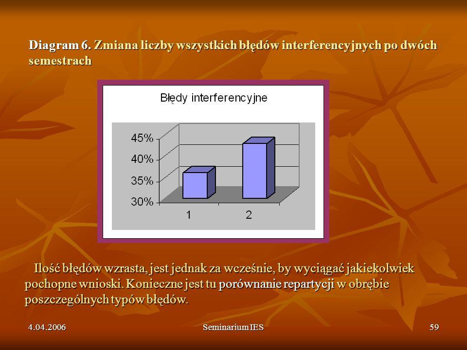 Diagram 6. Zmiana liczby wszystkich błędów interferencyjnych po dwóch semestrach