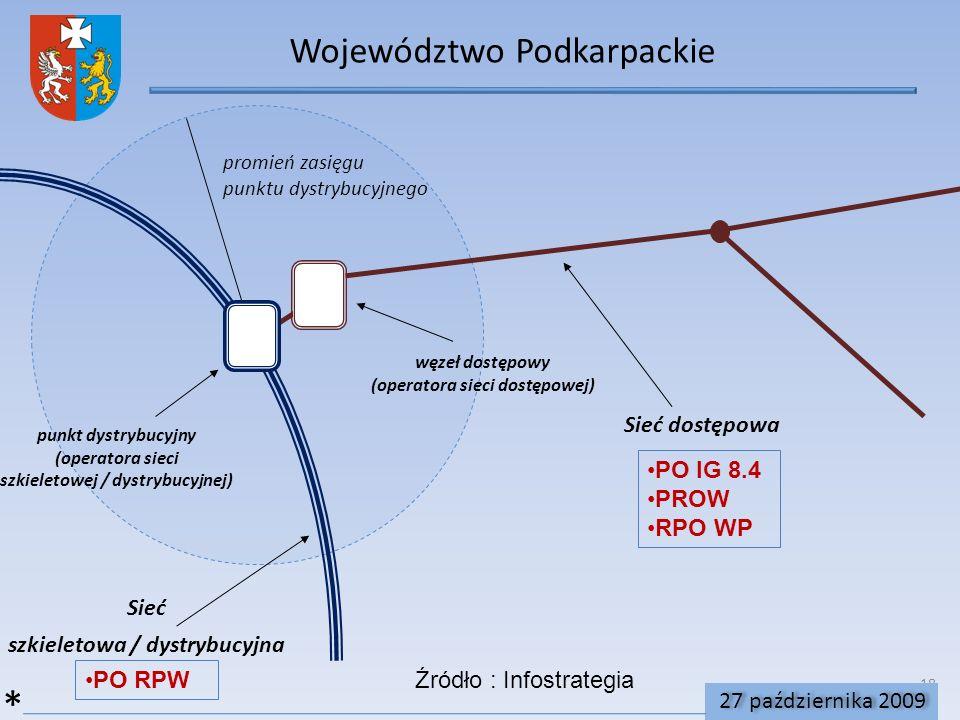 * Województwo Podkarpackie Sieć szkieletowa / dystrybucyjna