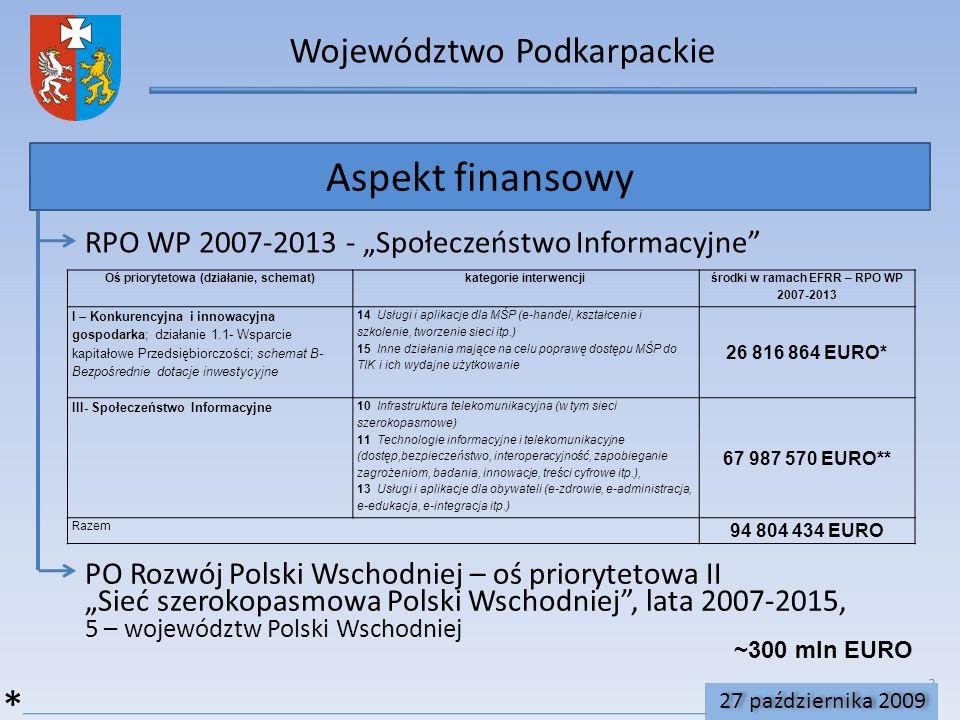 Aspekt finansowy * Województwo Podkarpackie