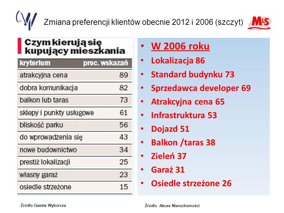 Zmiana preferencji klientów obecnie 2012 i 2006 (szczyt)