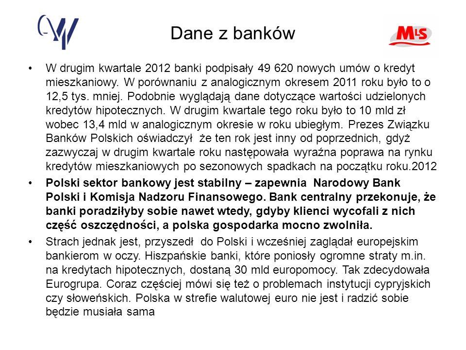Dane z banków