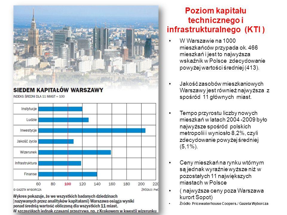 Poziom kapitału technicznego i infrastrukturalnego (KTI )