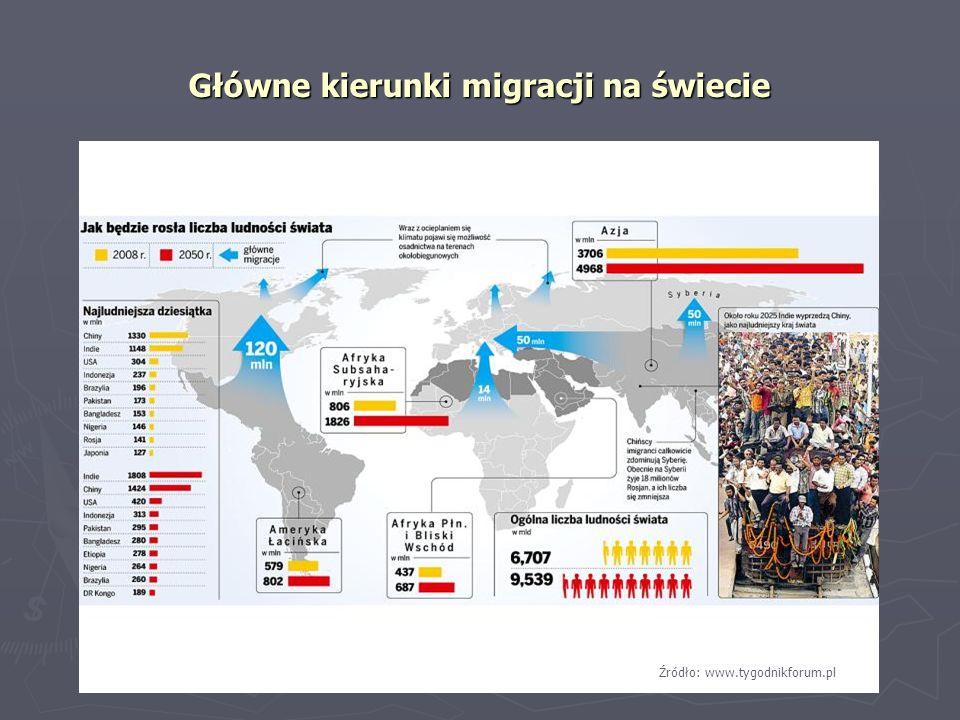Główne kierunki migracji na świecie
