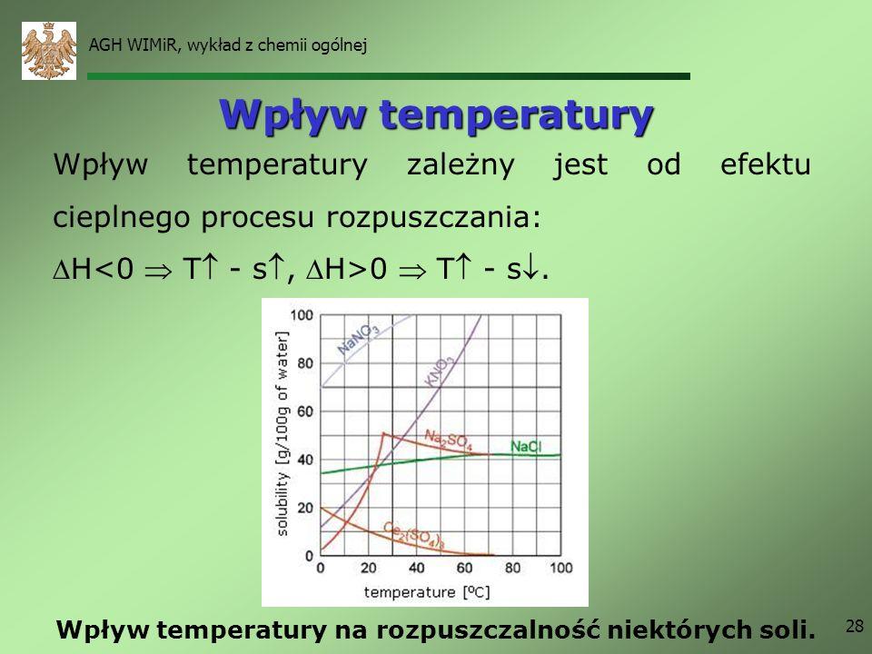 Wpływ temperatury na rozpuszczalność niektórych soli.
