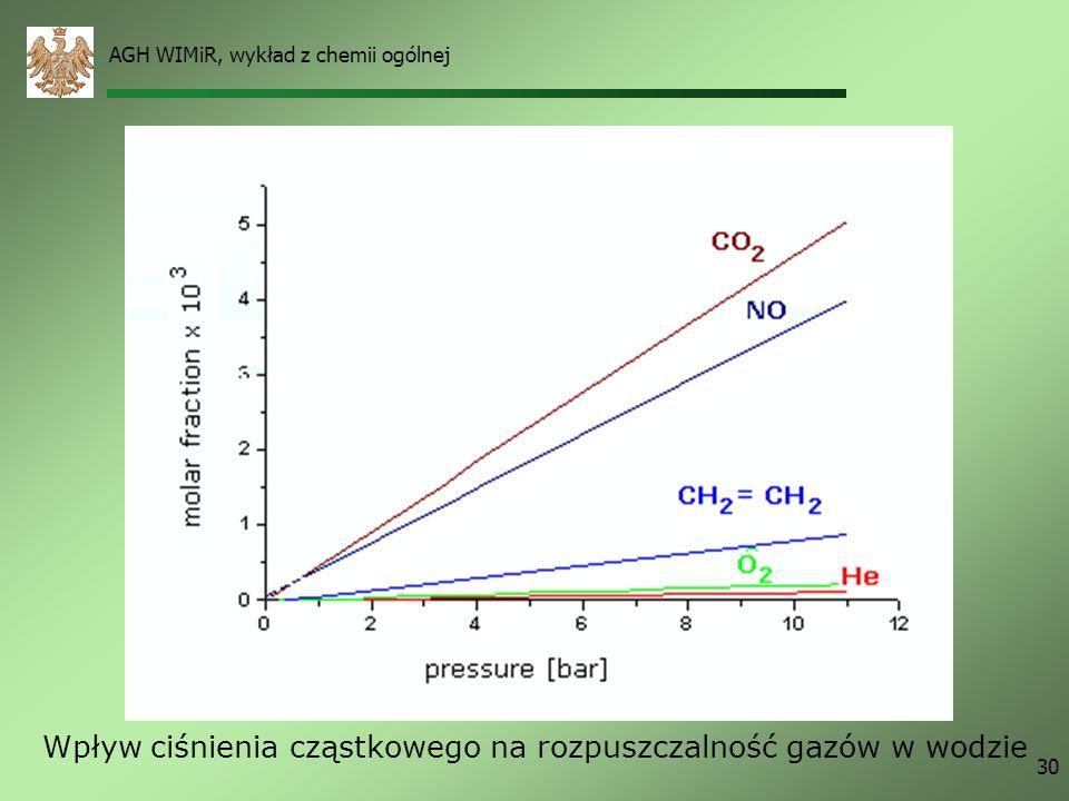 Wpływ ciśnienia cząstkowego na rozpuszczalność gazów w wodzie