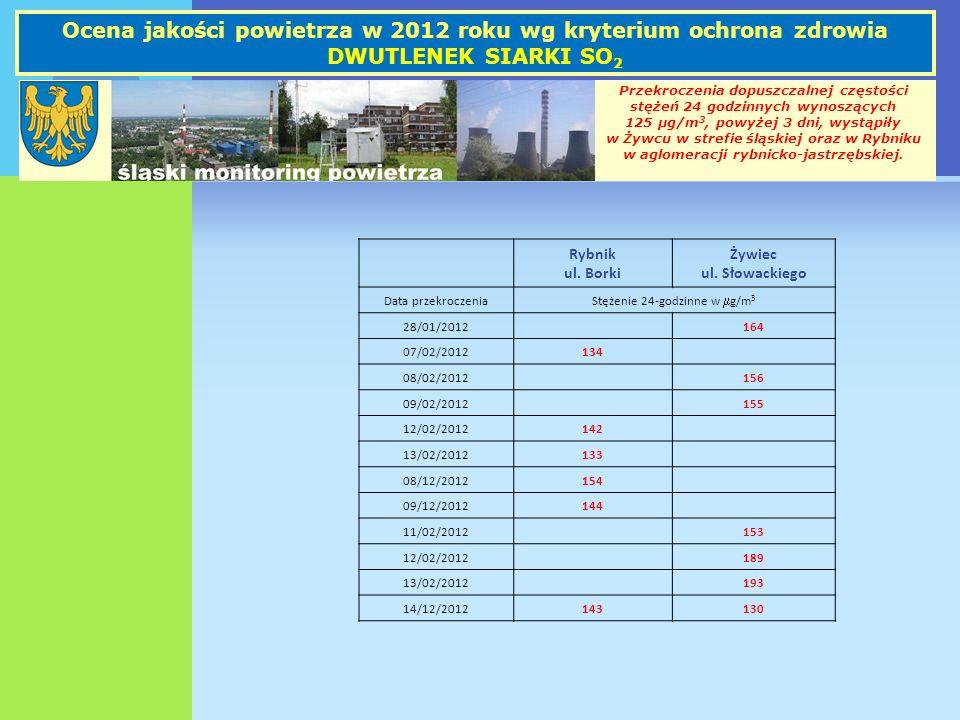 Ocena jakości powietrza w 2012 roku wg kryterium ochrona zdrowia DWUTLENEK SIARKI SO2
