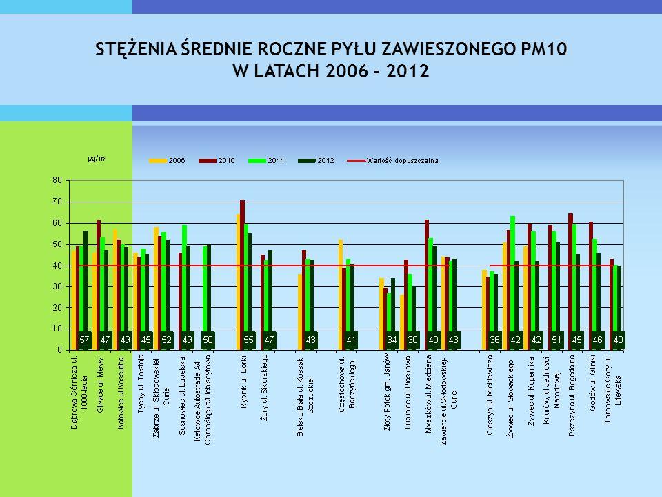 STĘŻENIA ŚREDNIE ROCZNE PYŁU ZAWIESZONEGO PM10
